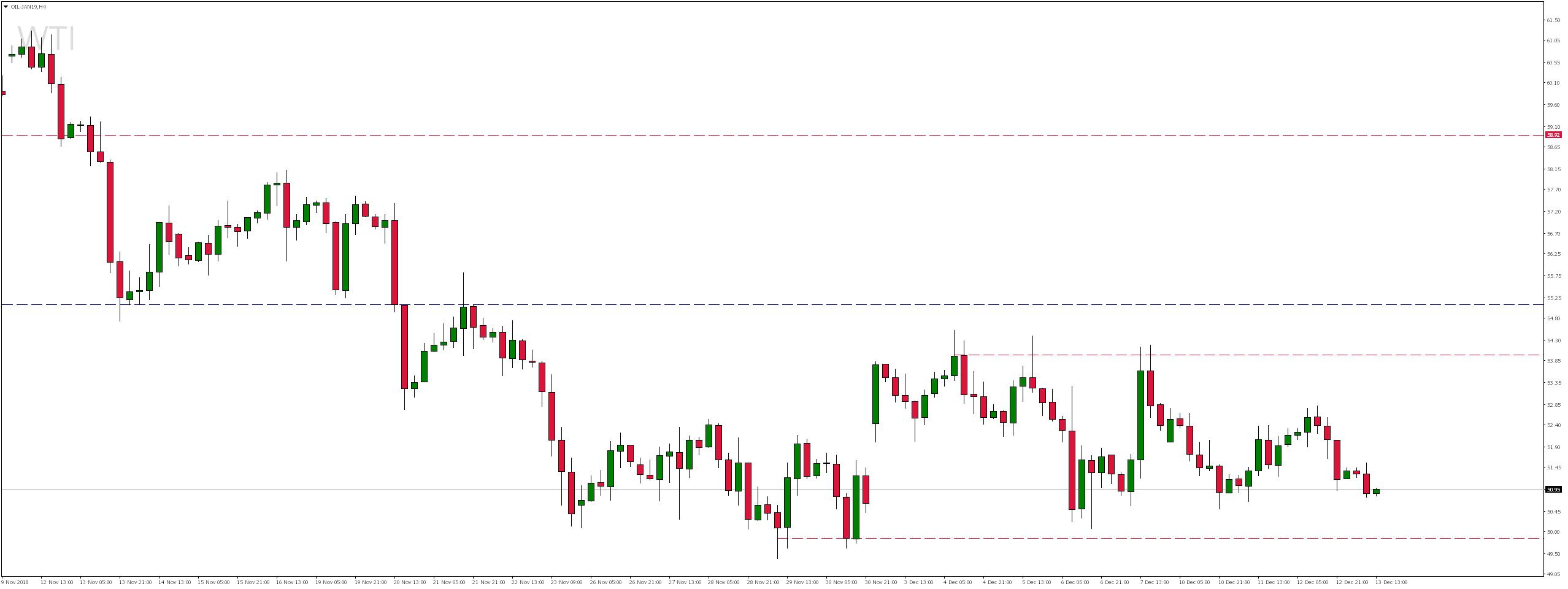 kurs ropy