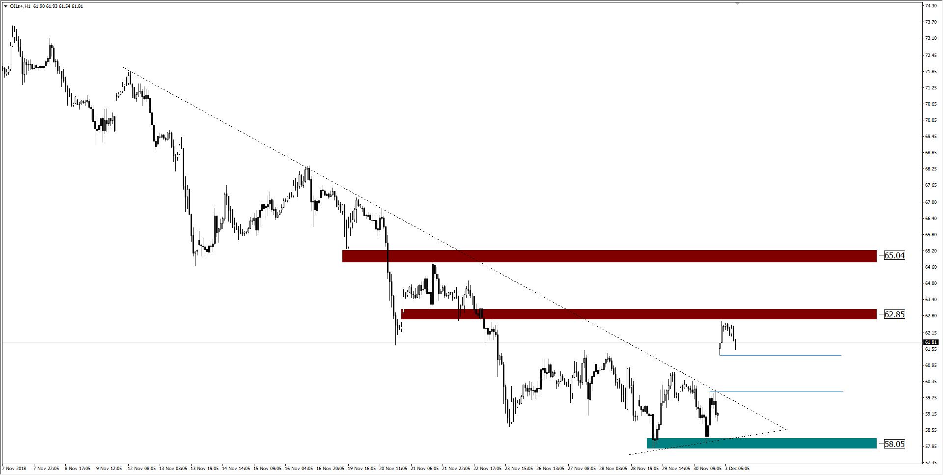 wykres Oil H1 03.12.2018