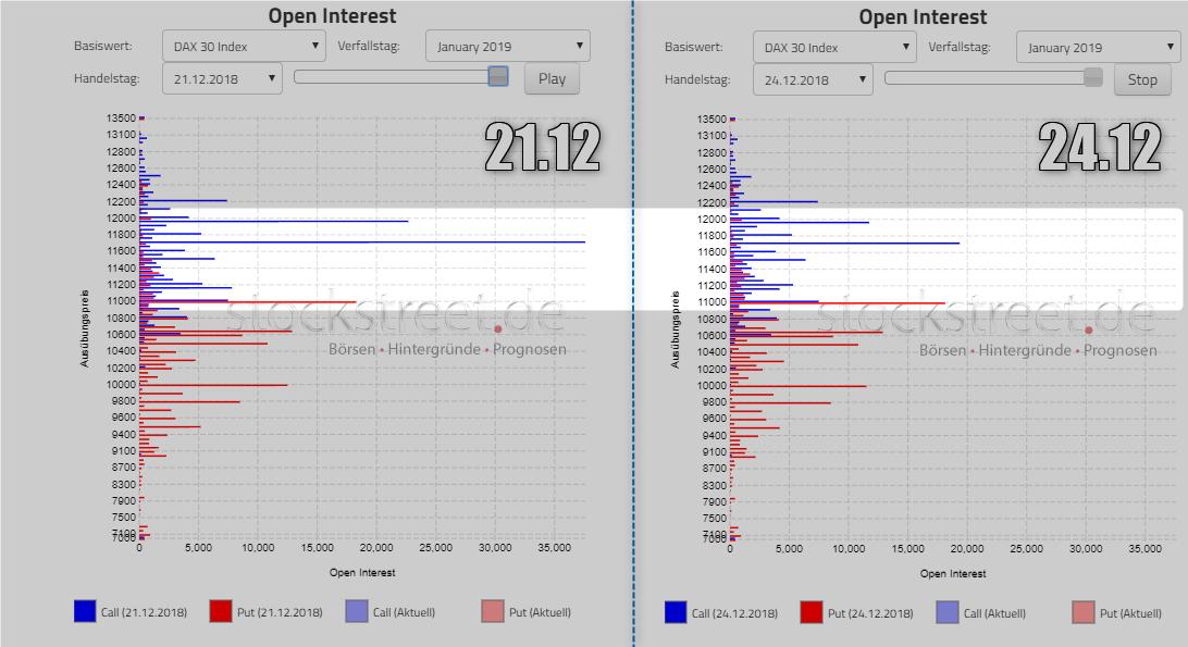 wykres Open Interest DAX 24.12.2018