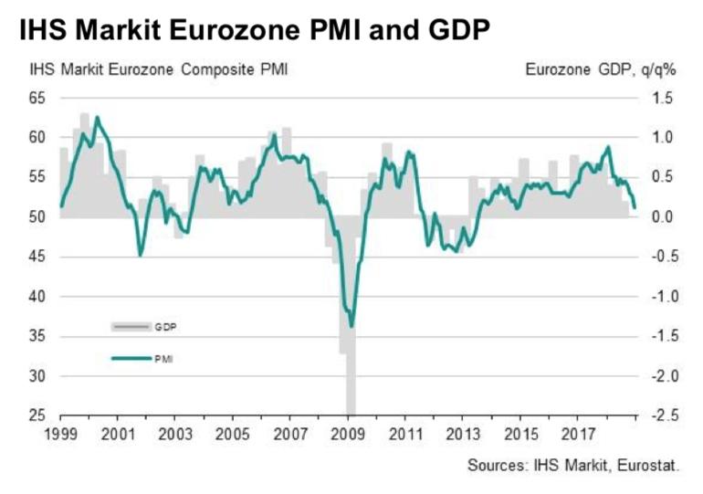 PMI strefa euro grudzień2018