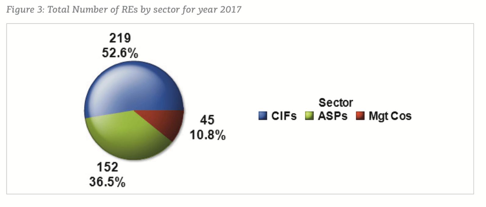 Dane CySEC ukazują dominację sektora firm inwestycyjnych (CIF) wśród podmiotów regulowanych