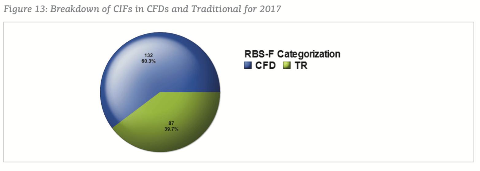 na koniec 2017 roku aż 132 z 219 CIF-ów stanowiły firmy zaliczane do kategorii CFD (ponad 60%)