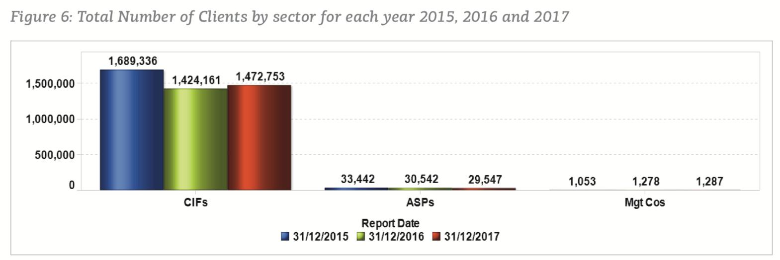 w 2017 roku liczba klientów CIF-ów wyniosła 1.472.753