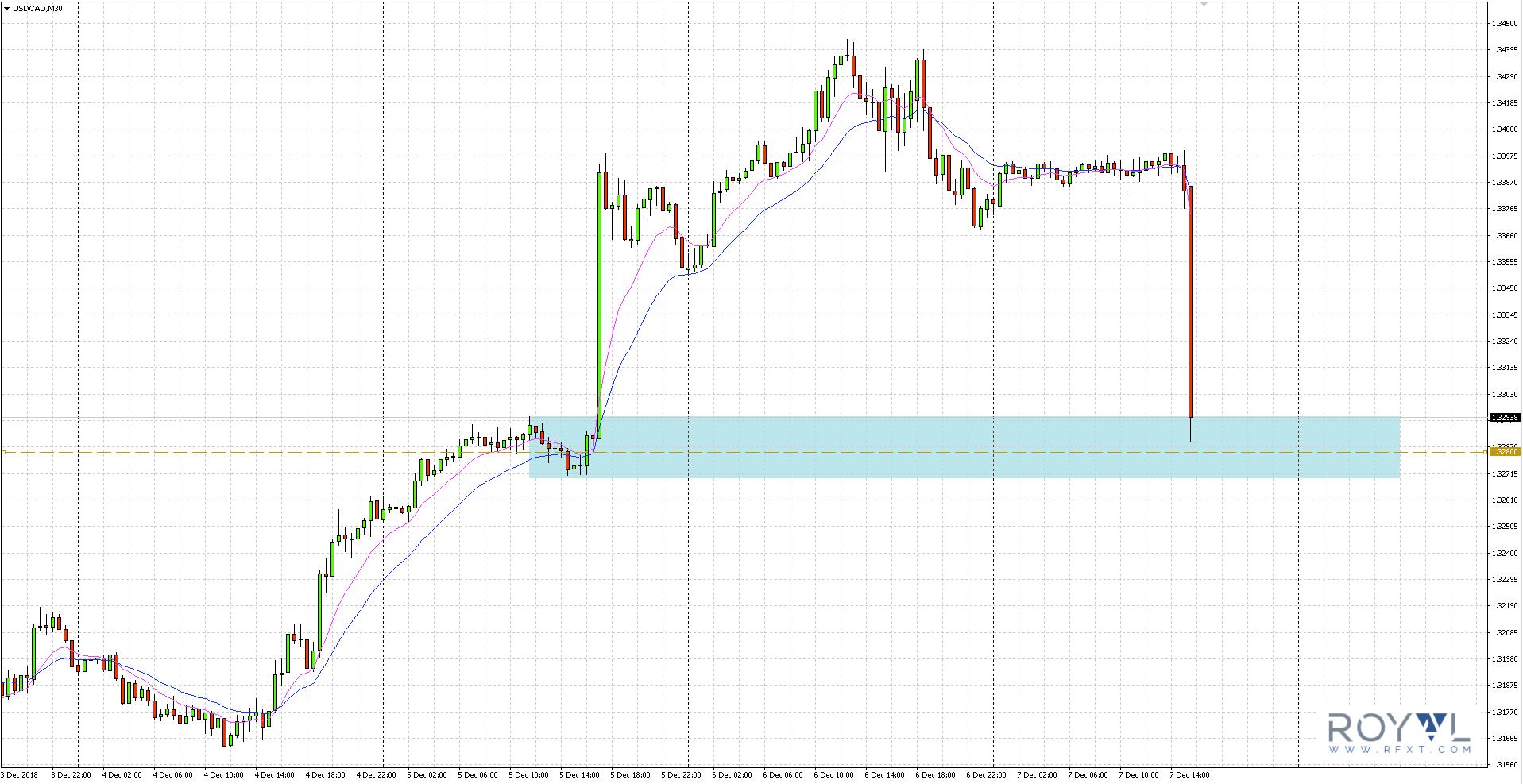 Jak widać na wykresie 30-minutowym poniżej, jej notowania dotarły do bazy utworzonej w trakcie środowej sesji w obrębie poziomu 1.3280.