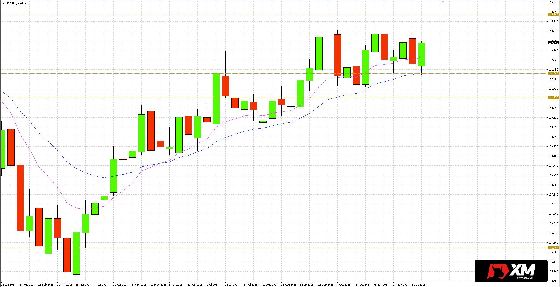 Na wykresie tygodniowym pary walutowej USD/JPY obserwujemy dynamiczny trend, gdzie kurs dolara umacnia się w stosunku do jena