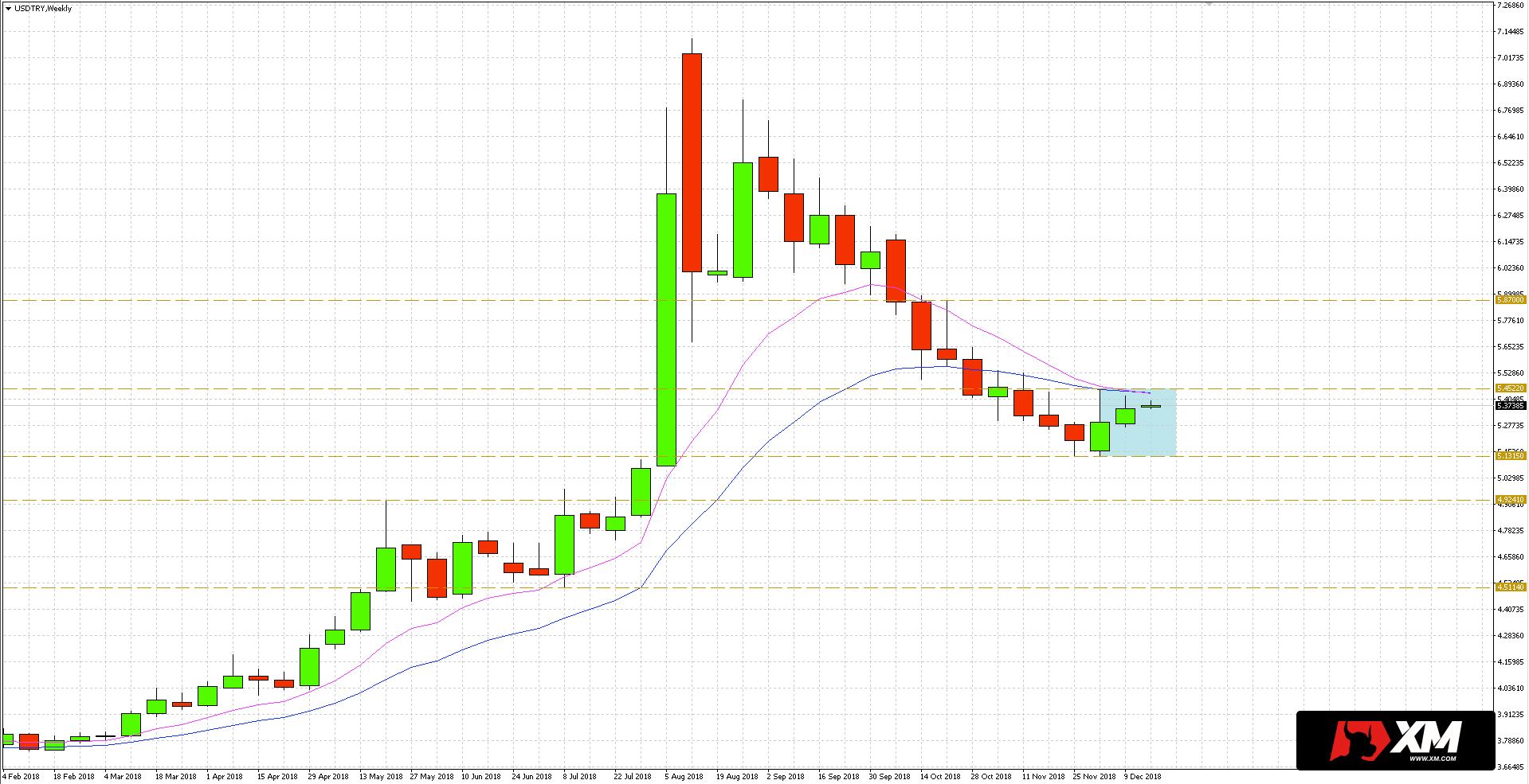 Notowania tureckiej liry (TRY) w relacji do dolara osuwały się powoli od września odreagowując wcześniejszą silną zwyżkę