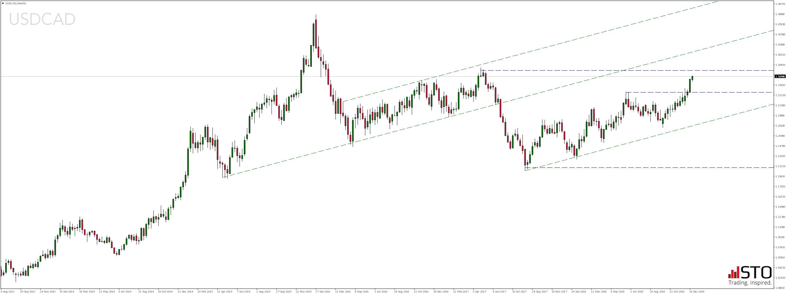 kurs pary walutowej USD/CAD