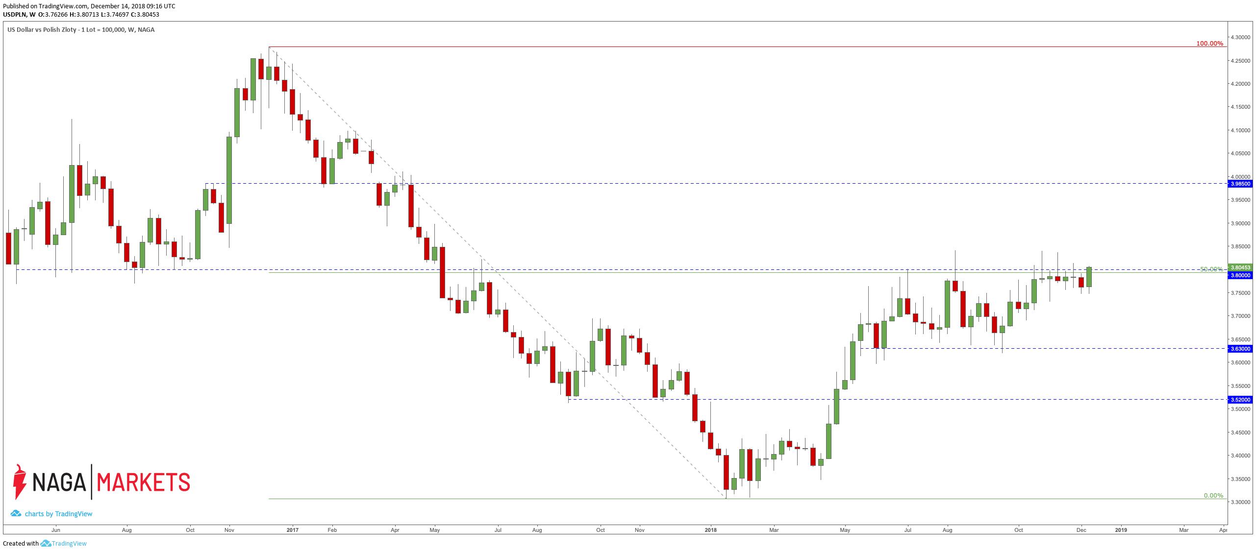 kurs pary walutowej USD/PLN
