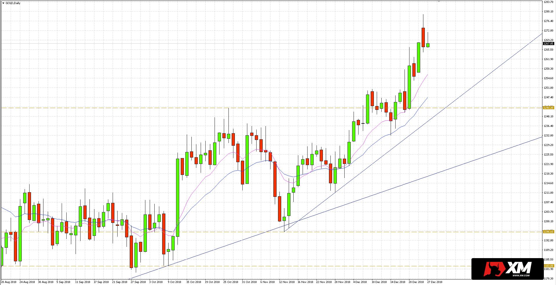 Złoto - Notowania złota w ubiegłym tygodniu utrzymały się ponad poziomem 1243.30