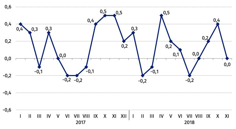 . Ceny towarów i usług konsumpcyjnych (zmiana w % do okresu poprzedniego) | Źródło: GUS