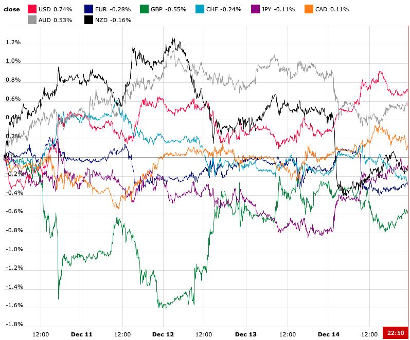 Weekendowy przegląd rynków