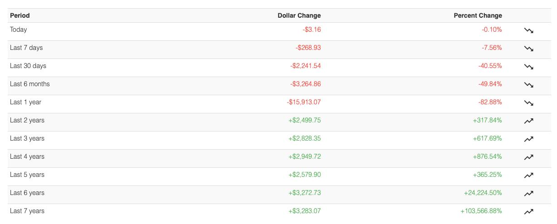 Zmienność BTC na przestrzeni ostatnich 7 lat