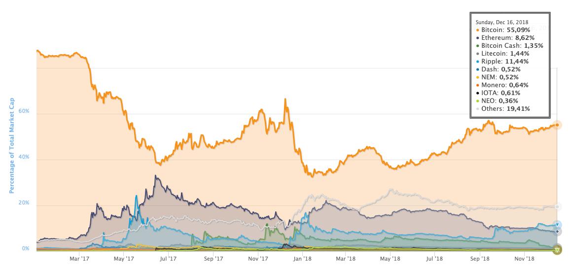 Udział BTC w rynku kryptowalut
