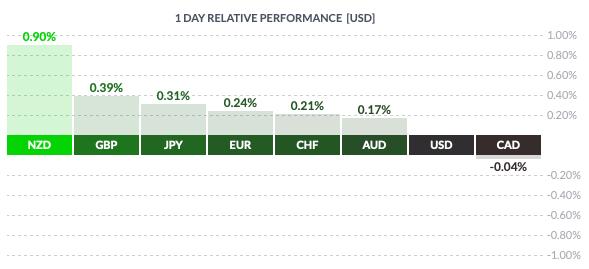 Wtorkowa zmienność USD wobec walut grupy G8