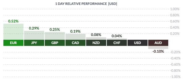 Środowa zmienność USD wobec walut grupy G8