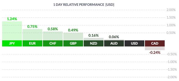 Czwartkowa zmienność USD wobec walut grupy G8