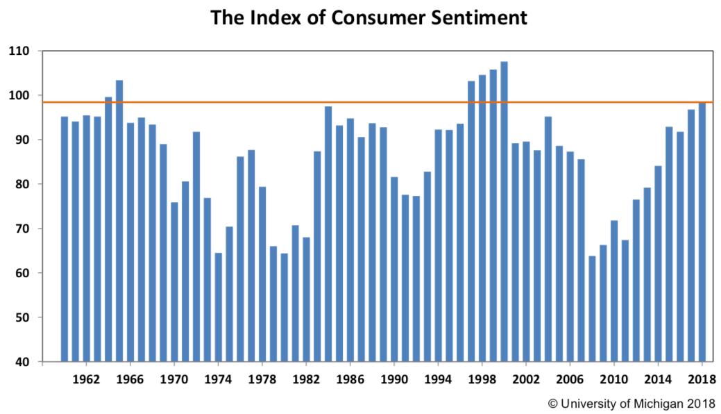 Nastroje amerykańskich konsumentów