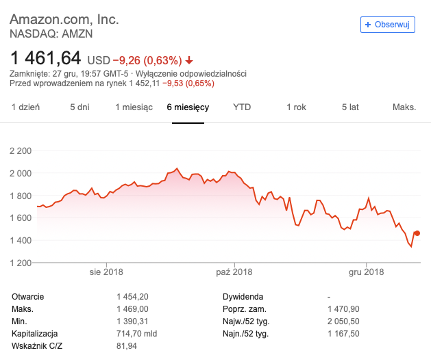 Wykres 6 miesięcy Amazon