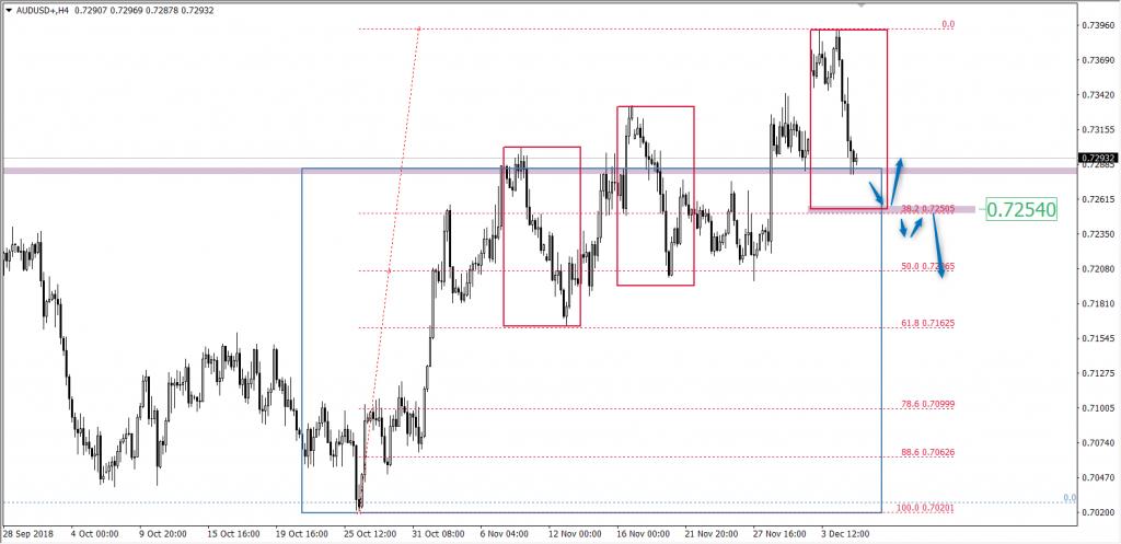 analiza techniczna pary walutowej AUD/USD