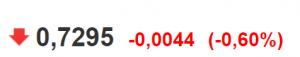 akutalna cena pary walutowej AUD/USD