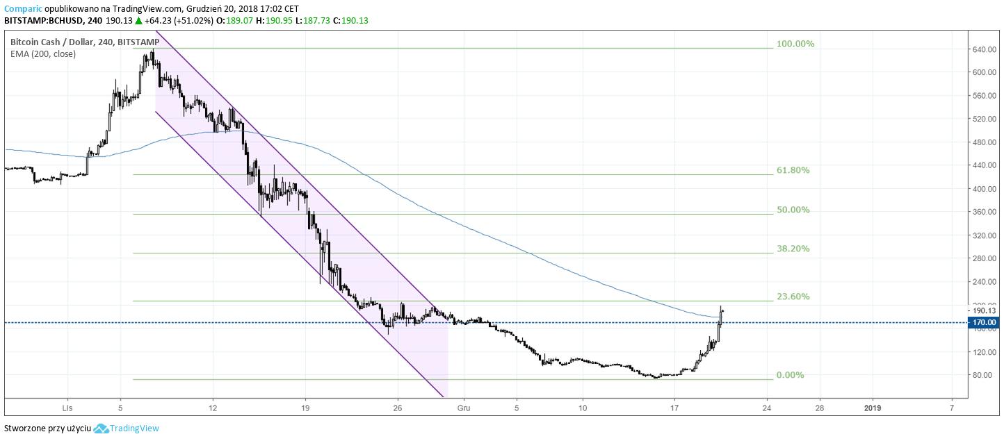 bitcoin cash 20 grudnia