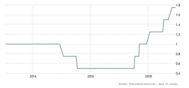 stopy procentowe Kanady