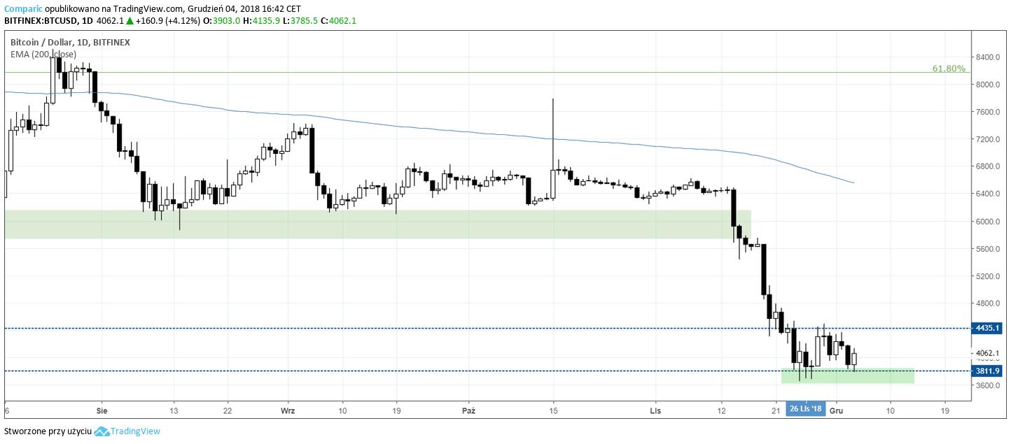 cena Bitcoina 4 grudnia 2018