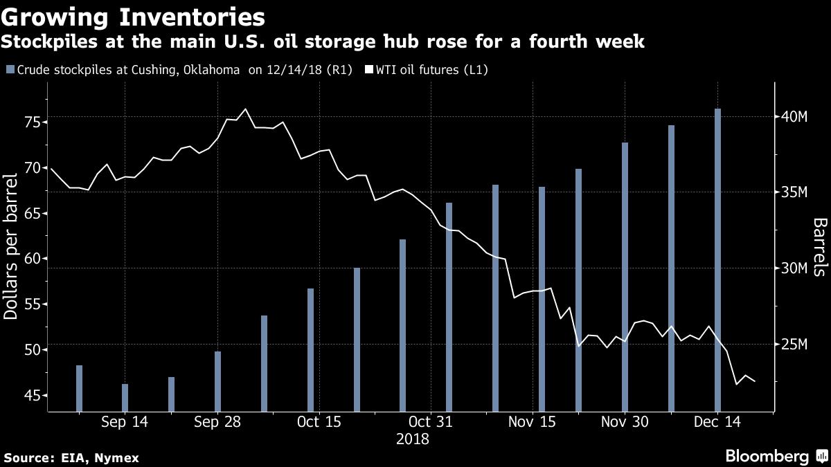 cena ropy vs zapasy USA