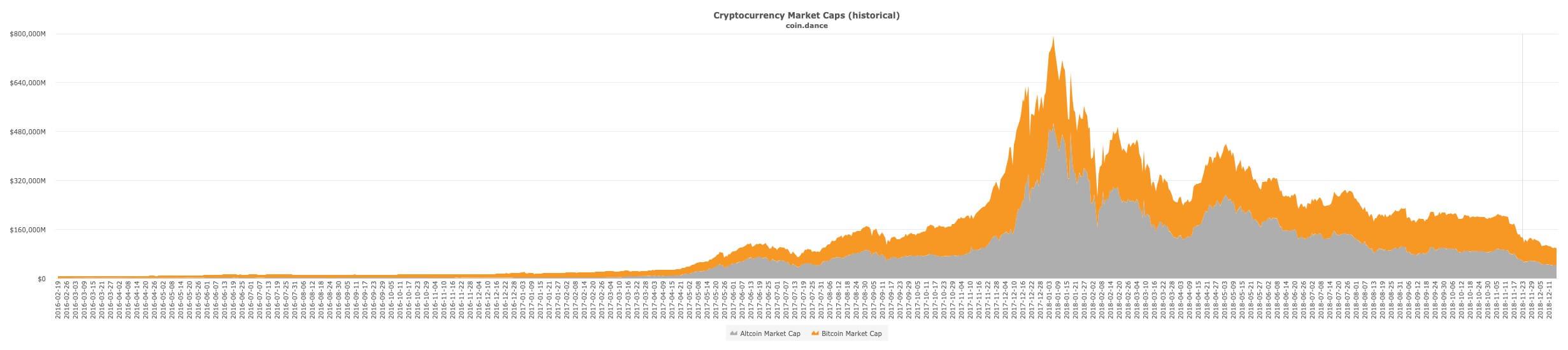 Market Cap rynku kryptowalut