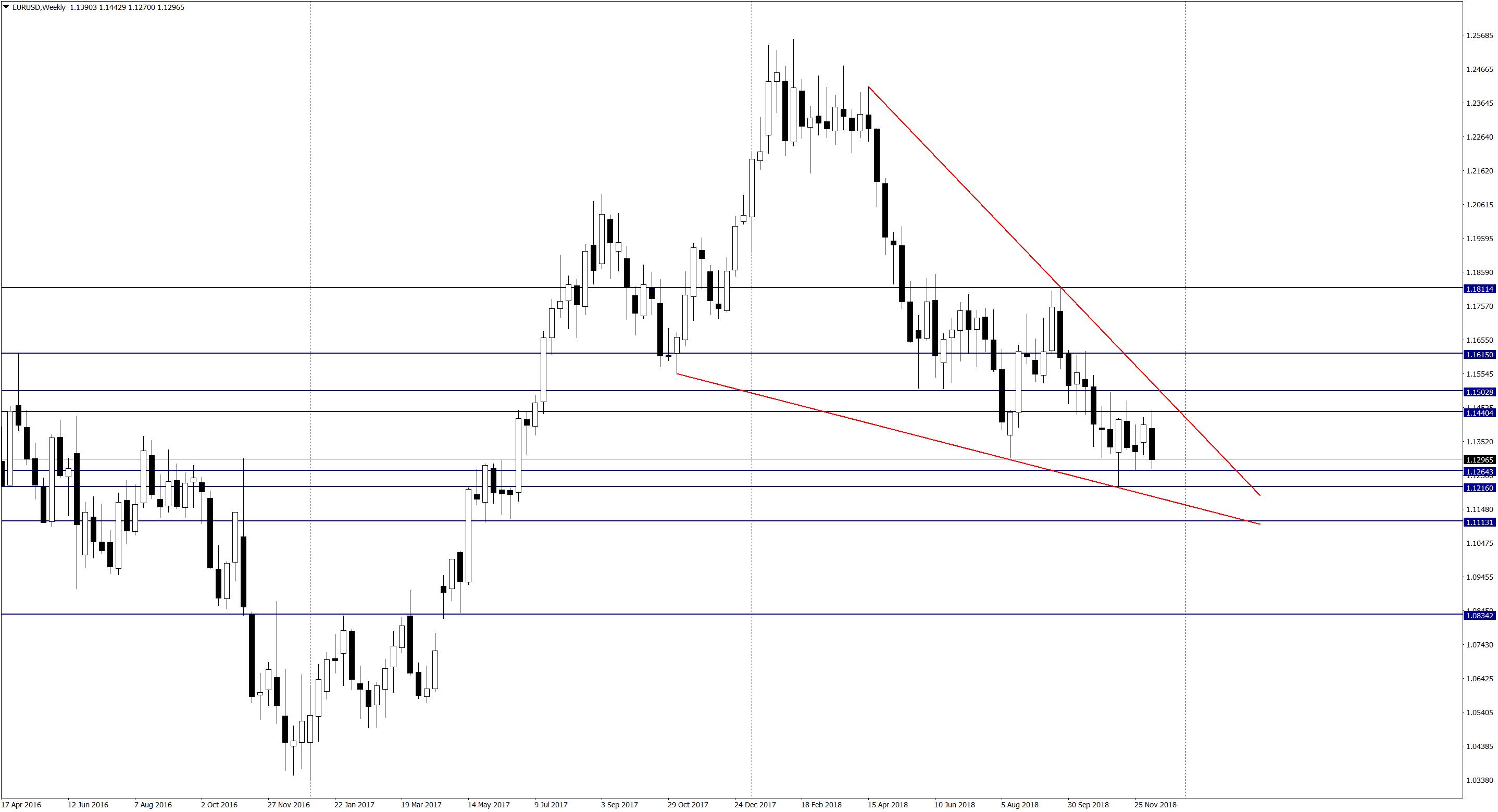 EUR/USD ponownie przy tegorocznych minimach