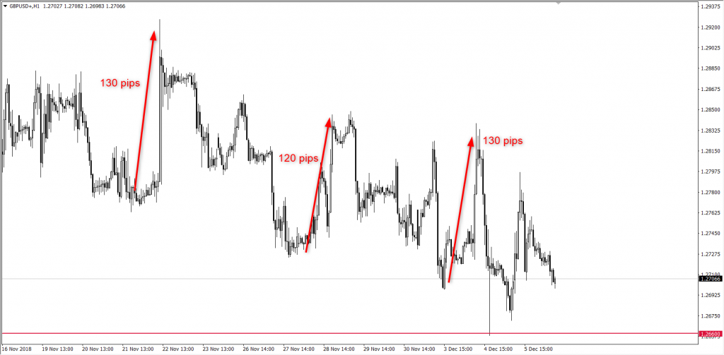 Wykres pary walutowej GBP/USD