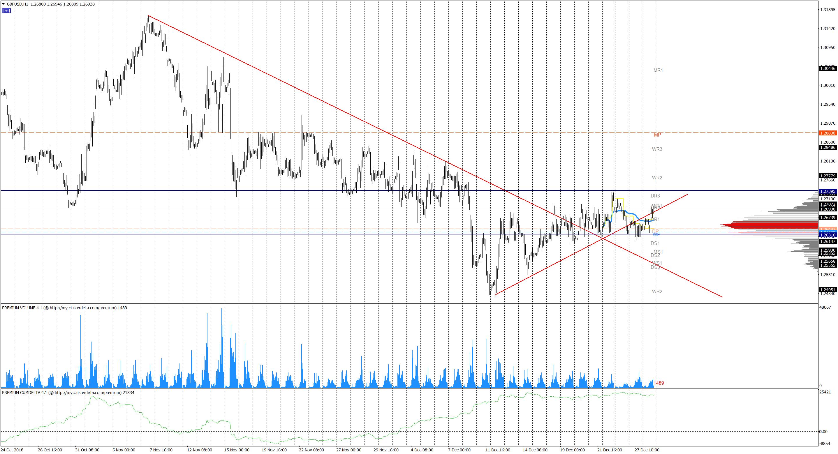 Analiza wolumenowa par EUR/USD GBP/USD i USD/JPY