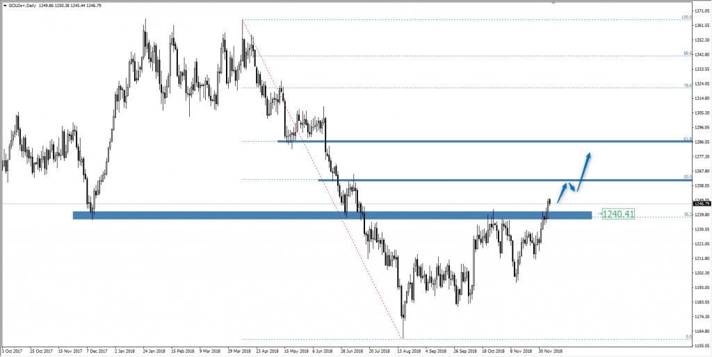 Wykres złota XAU/USD