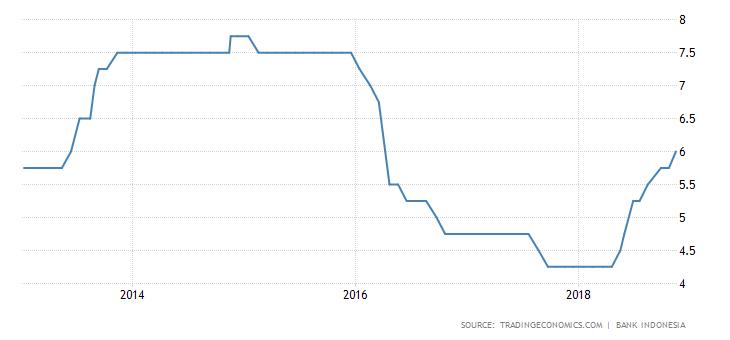 stopy procentowe indonezji