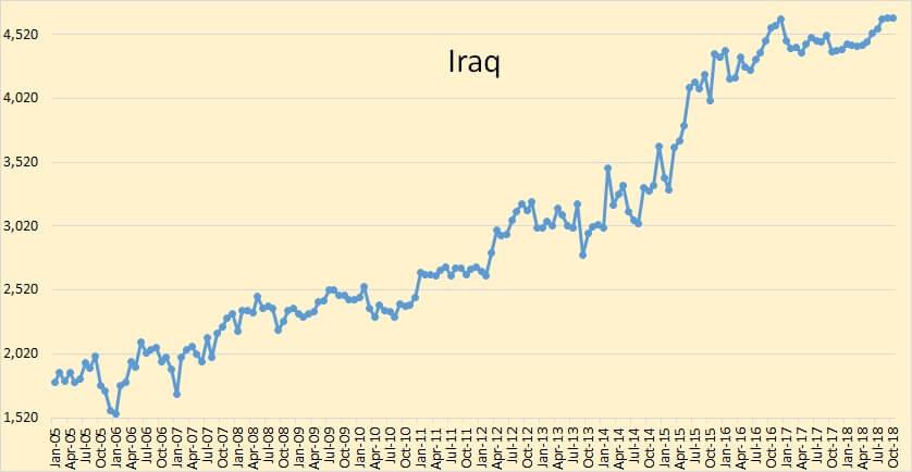 Wielkość produkcji ropy w Iraku na podstawie OPEC Monthly Oil Market Report