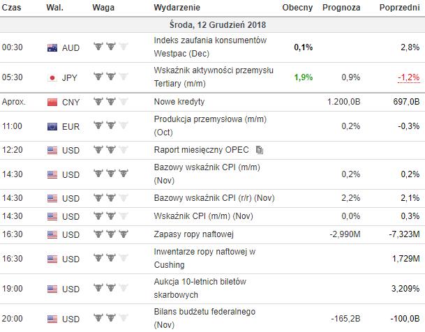 kalendarz makroekonomiczny 12.12.2018