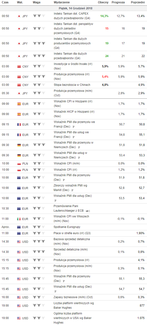 kalendarz makroekonomiczny 14.12.2018