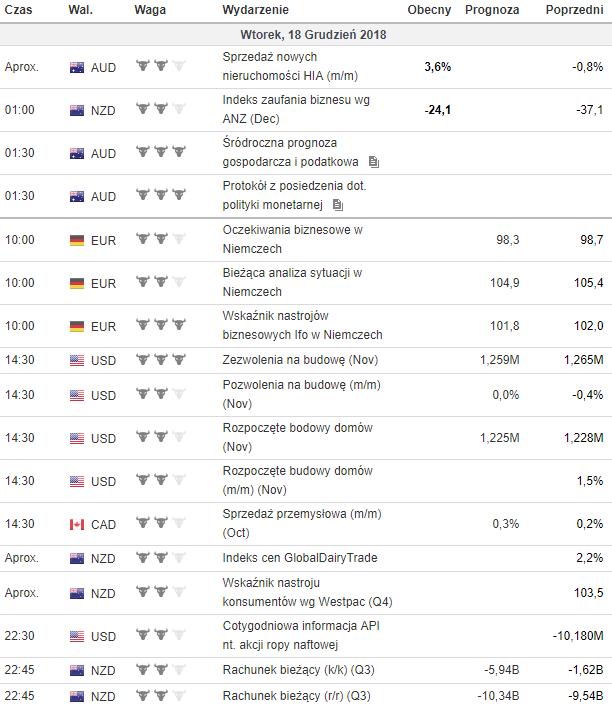 kalendarz makroekonomiczny 16.12.2018