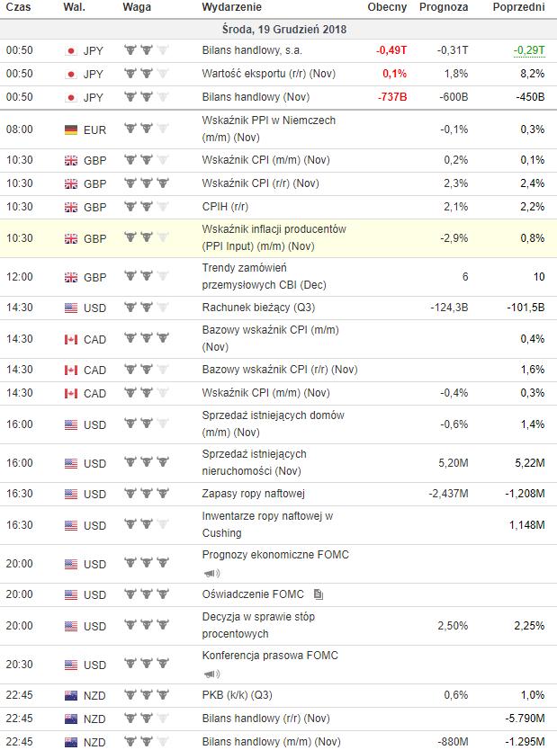 kalendarz makroekonomiczny 19.12.2018