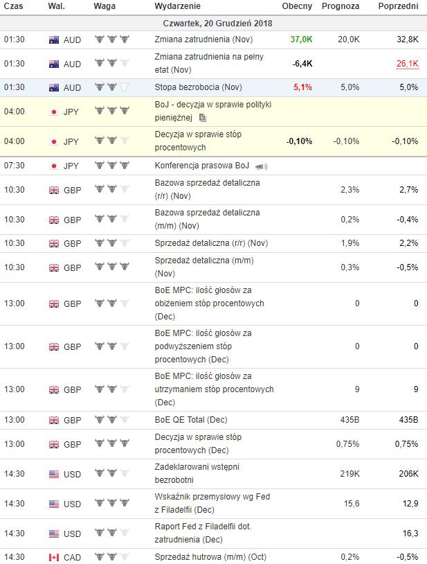 kalendarz makroekonomiczny 20.12.2018