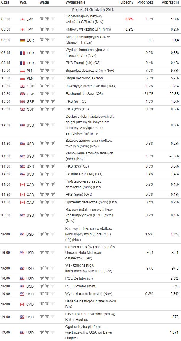 kalendarz makroekonomiczny 21.12.2018