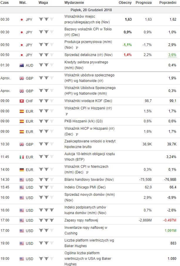 kalendarz makroekonomiczny 28.12.2018