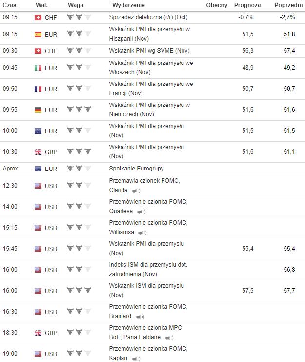 kalendarz makroekonomiczny 3.12.2018
