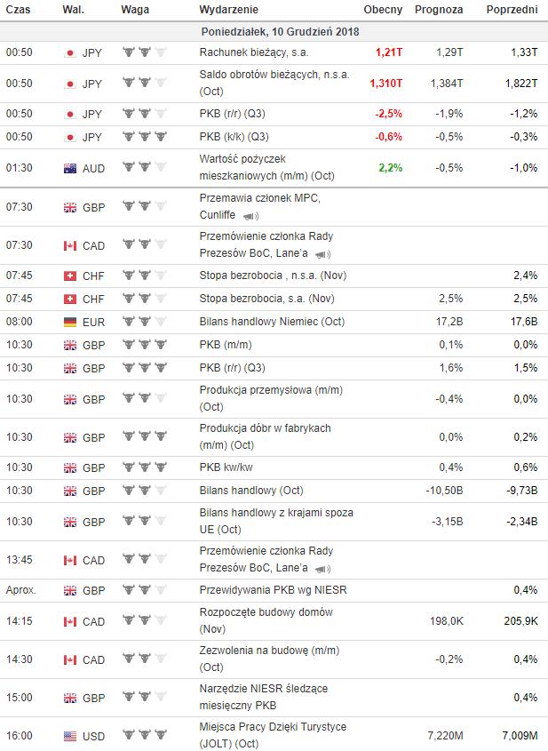 kalendarz makroekonomiczny 8.12.2018