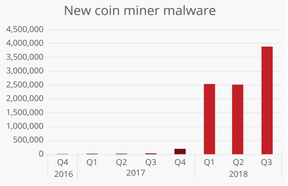 McAffe new coin miner malware
