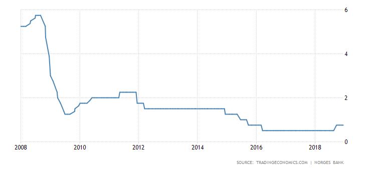 Stopy procentowe Norwegii