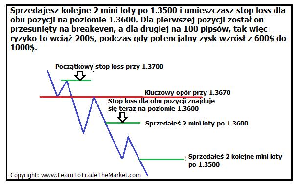 Przed wejściem w drugą pozycję, przesuń zlecenie SL pierwszej pozycji na poziom 1.3600, a wtedy będzie to już 'transakcja wolna od ryzyka' (zabezpieczona na BEP)