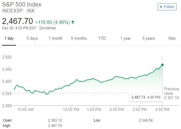 wykres sp500 z 26.12.2018