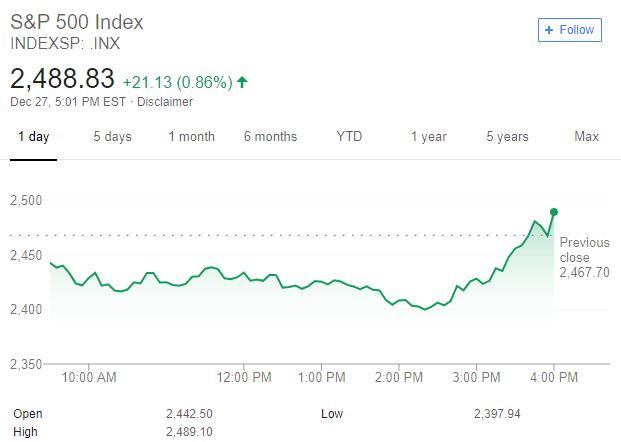 wykres sp500 28.12.2018