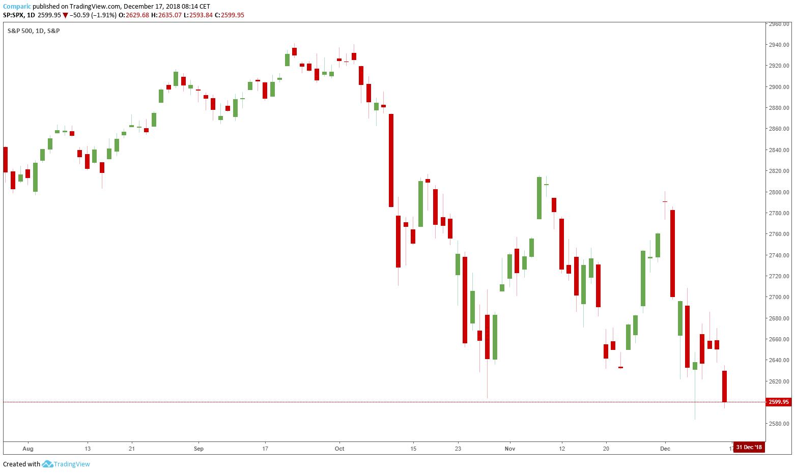 wykres sp500 d1 17.12.2018